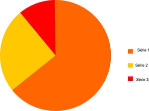Gráfico de pizza: o tamaho de cada fatia da pizza corresponde ao valor do item. Muito usado com porcentagens.